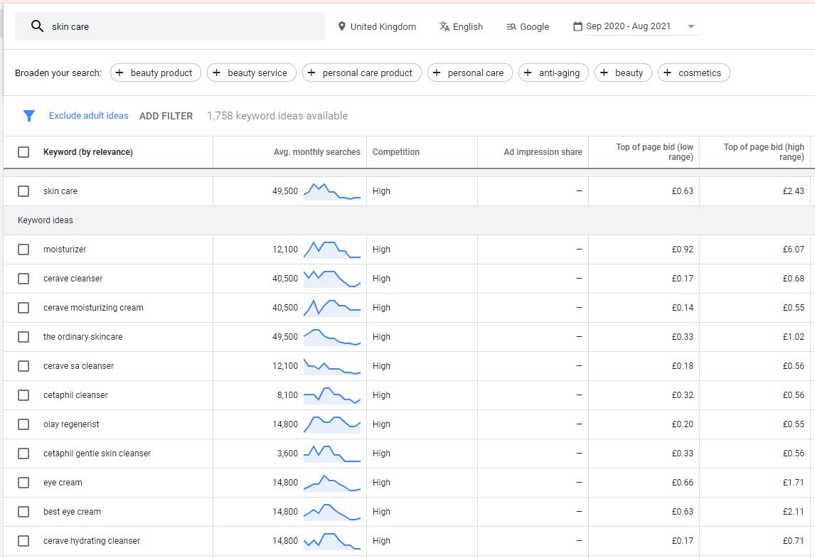 Skin Care Google Keyword Planner